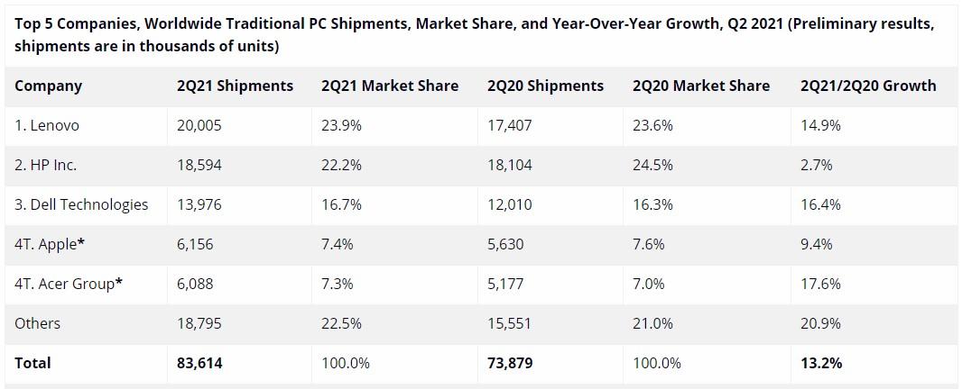 Dati IDC - Q2 2021 - Vendite PC