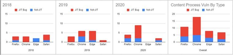 Analisi Mozilla - Exploit per bug JIT