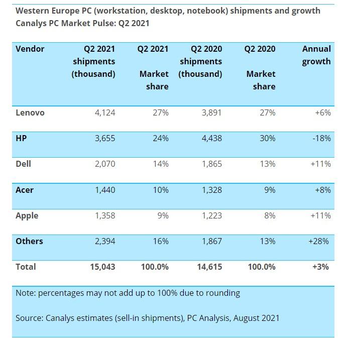 Canalys - Vendite dei PC in Europa Occidentale durante il Q2 2021 - Classifica top 5 produttori